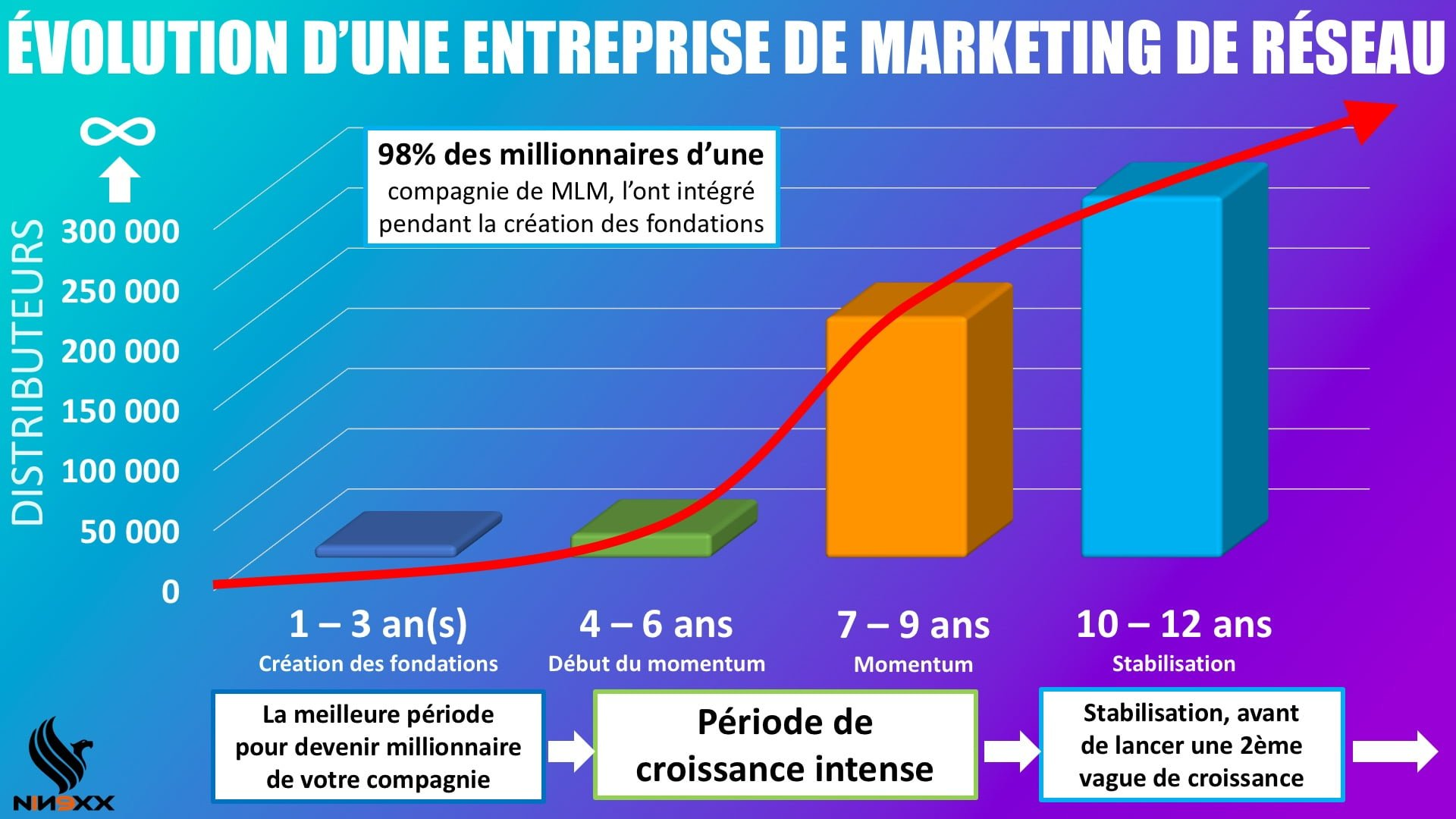 EVOLUTION D'UNE ENTREPRISE DE MARKETING DE RESEAU NINEXX